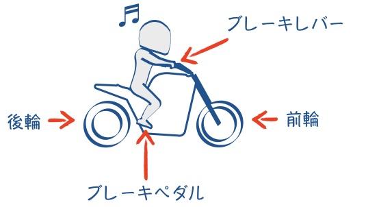 バイクのブレーキは前後別