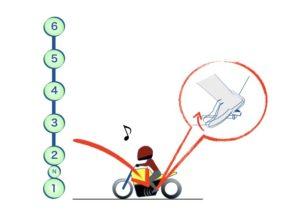 バイクのシフトチェンジの仕方の図