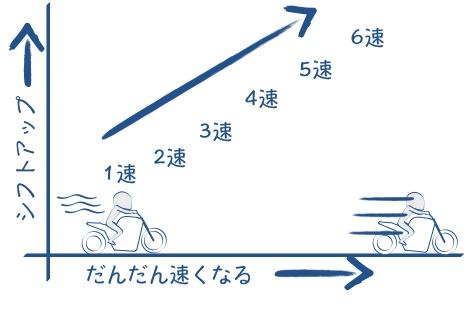 加速につれシフトアップするの図