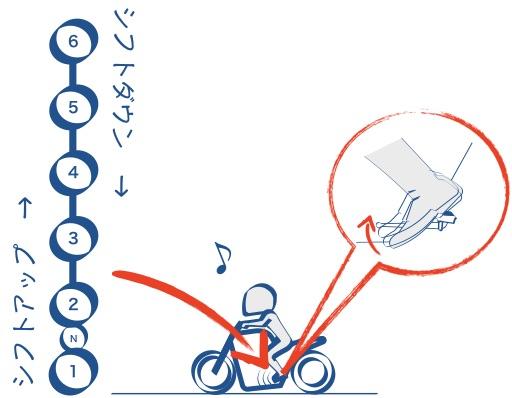 バイクのさがりにの図