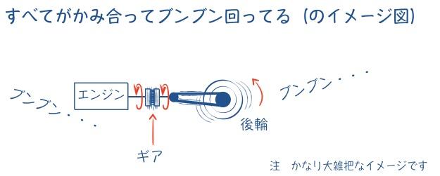 バイクの駆動系のイメージ図