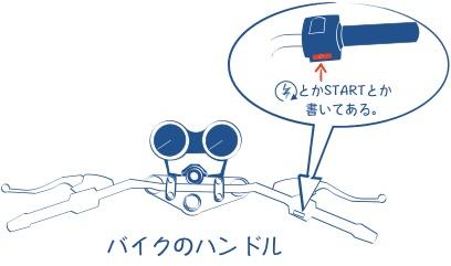 バイクのスタータースイッチの場所の図