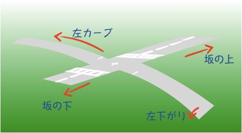 左下がりな道