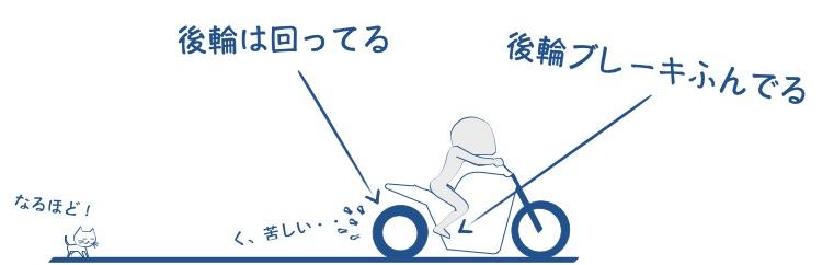 バイクの後輪が止まらないくらいにブレーキかける図