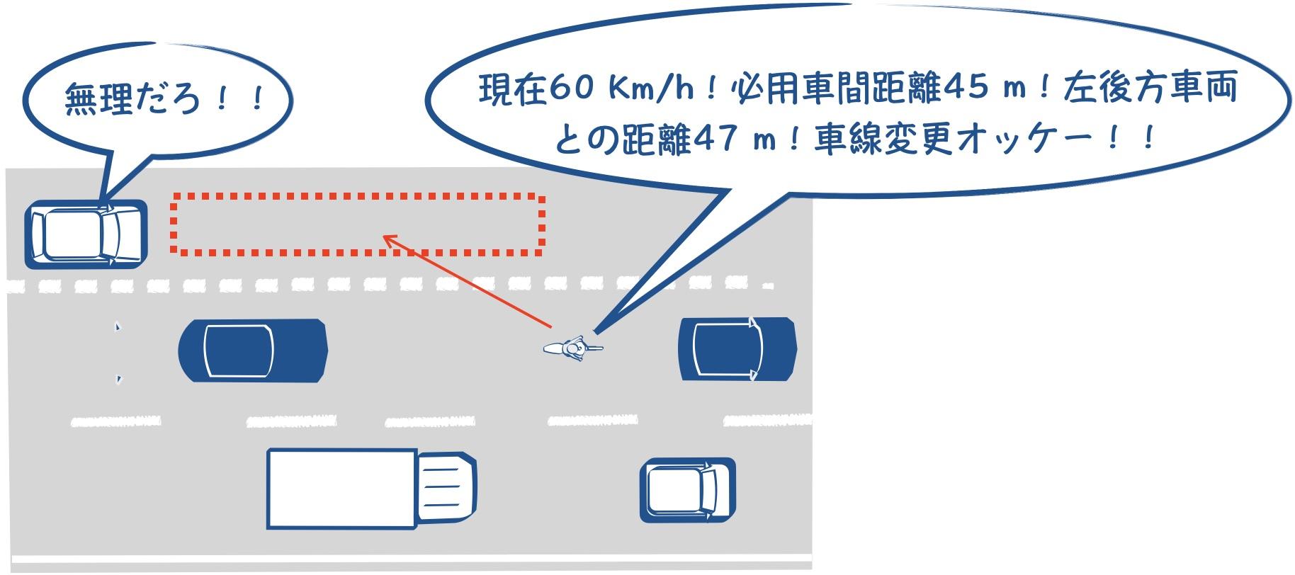 車間距離の適正の図