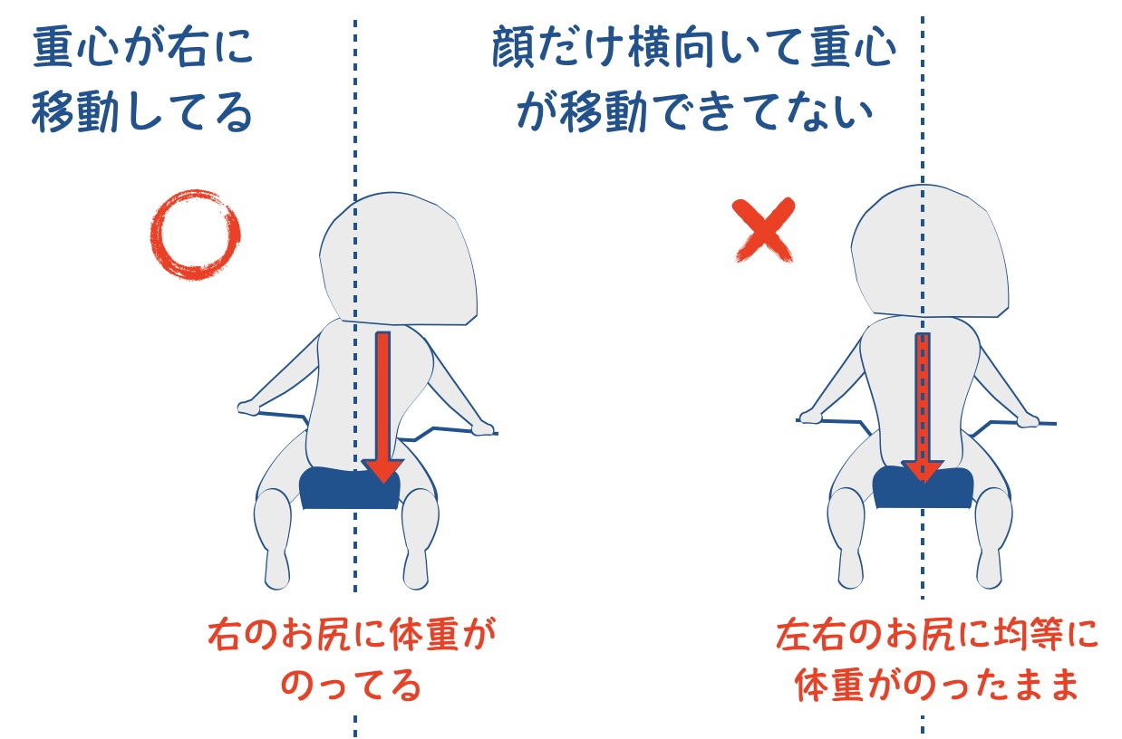 バイクを寝かす際に右のお尻に体重が乗ってる図