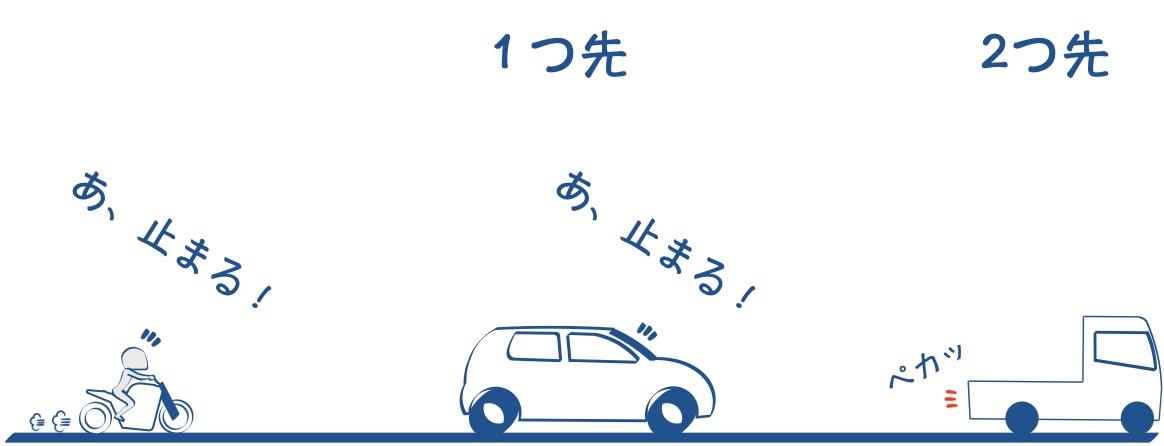 バイクは二つ先の車のテールランプに注意するの図