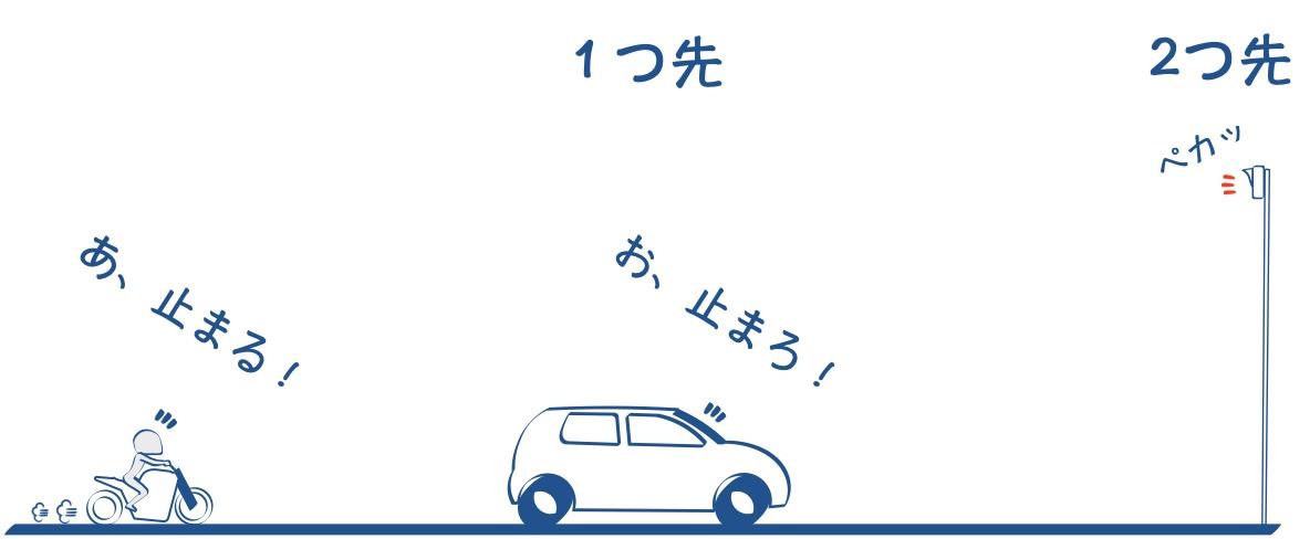 バイクは二つ先の信号にも注意を払うの図