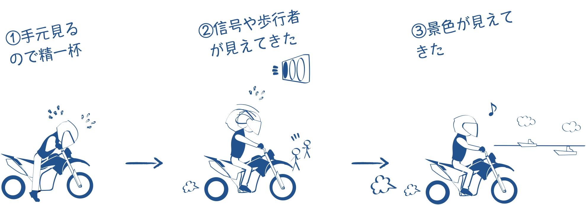 バイクが上手くなると見える景色がかわってくるの図